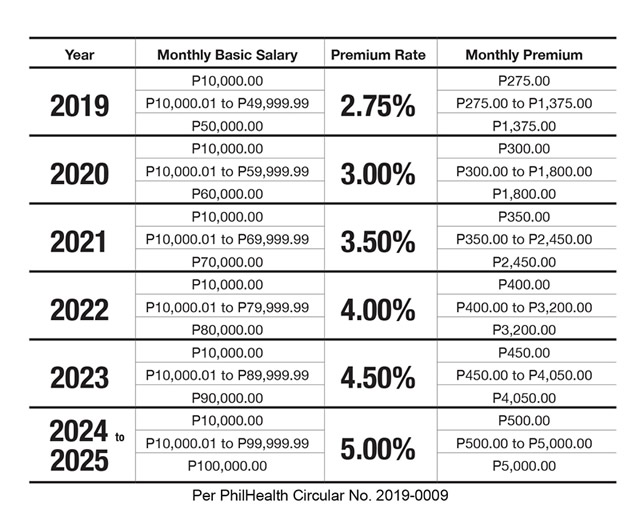 New Philhealth contribution table - how to calculate payroll in the Philippines